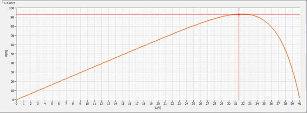 MPPT VP Curve